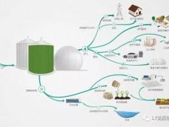 生物质为提供能源带来的经济效应规模